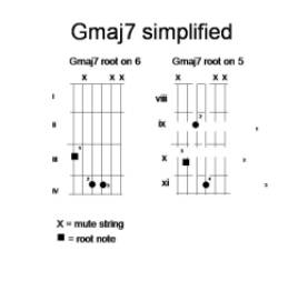 G 7 Chord Guitar Gmaj7 Chord Guitar Pictures to pin on Pinterest